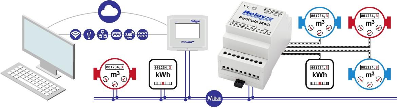 PadPuls M4C: Převodník pulzů na M-Bus