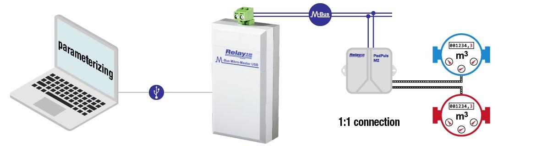 Ukázka použití Relay Micro Master převodníku úrovní sběrnice M-Bus na USB