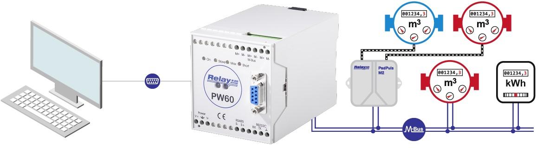 PW60: Převodník M-Bus na RS232 a RS485, pro 60 zařízení