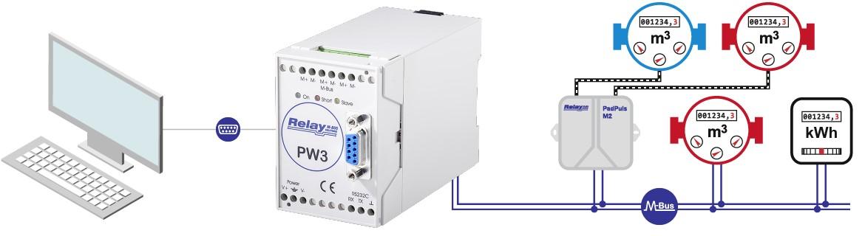 PW3: Převodník M-Bus na RS232, pro 3 zařízení