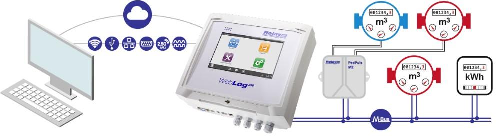 WebLog 250: M-Bus Master pro 250 zařízení