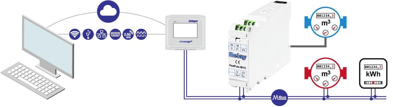 Použití Relay PadPuls M1C převodník pulzů na M-Bus