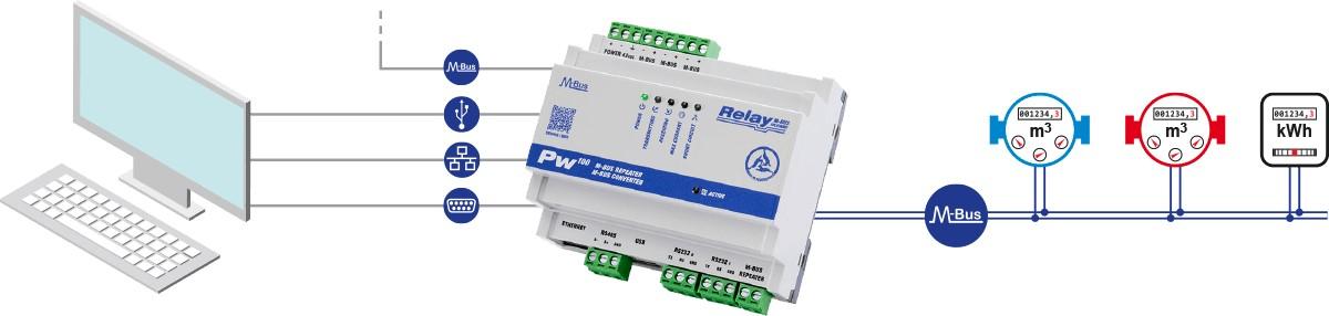 PW100: M-Bus převodník úrovní a opakovač, pro 100 zařízení