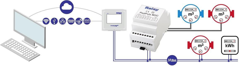 PadPuls M2C: Převodník pulzů na M-Bus - 2 kanály