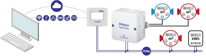 Použití PadPuls M2: Převodník pulzů na M-Bus